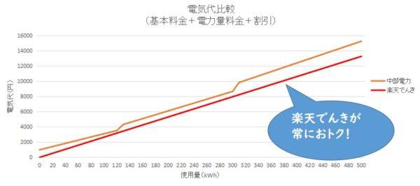 中部電力と楽天でんき 電気料金比較表